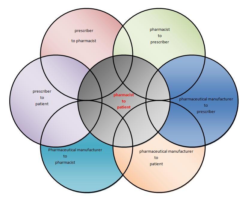 Fudin_REMS Venn Diagram