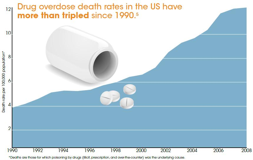 drug overdose death rates