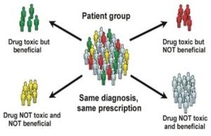 The role of pharmacogenomics 1