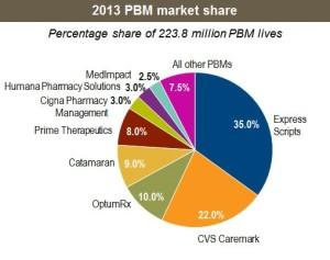 PBM Market Share