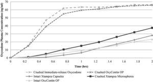 Xtampza graph comparison